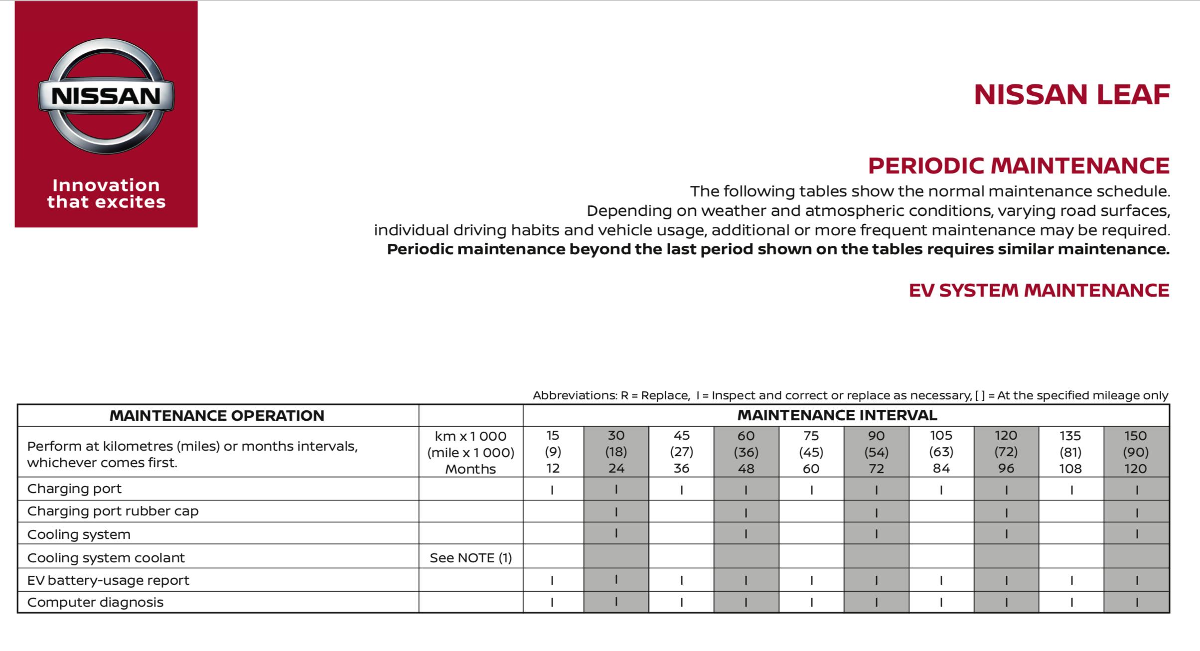 Periodic Maintenance (cервисное обслуживание)